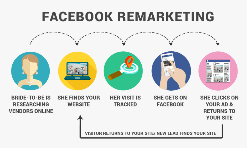 facebook retargeting for ecommerce