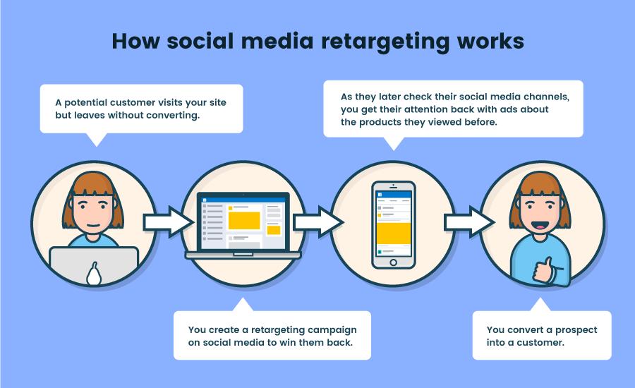 3 social media marketing strategies